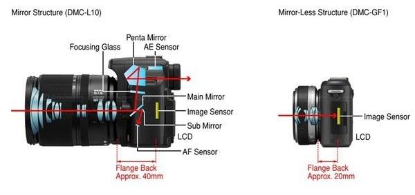 aynalı ve aynasız fotograf makinesi sistemi farkı